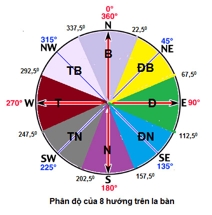 Hướng dẫn sử dụng Cách xem la bàn - phân độ 8 hướng
