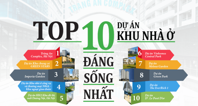 Danh sách 10 Khu đô thị đáng sống - Nhà ở thương mại là gì ???