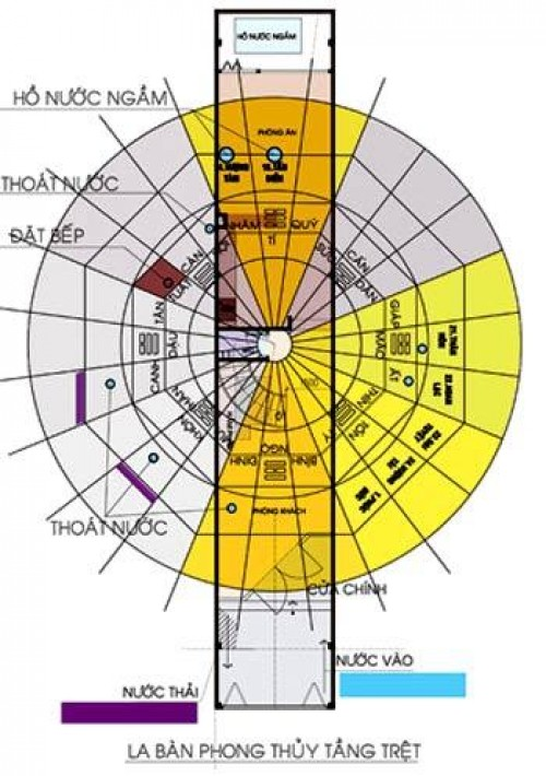 hướng dẫn 1 vài điều về Phong thủy của Nhà mặt phố